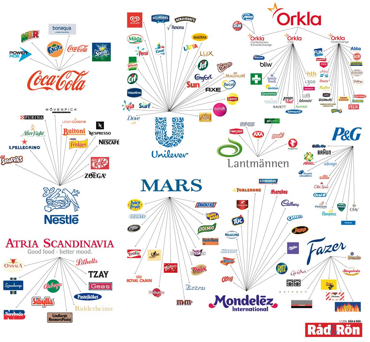 Franks Body Shop >> Råd&Rön - Företagen bakom märkena