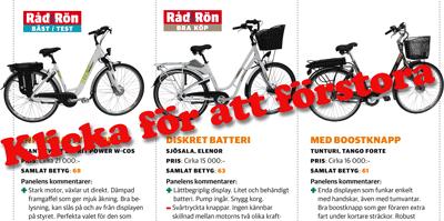 Dejtingsajter bäst i test cykel