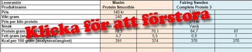 råd och rön proteinpulver