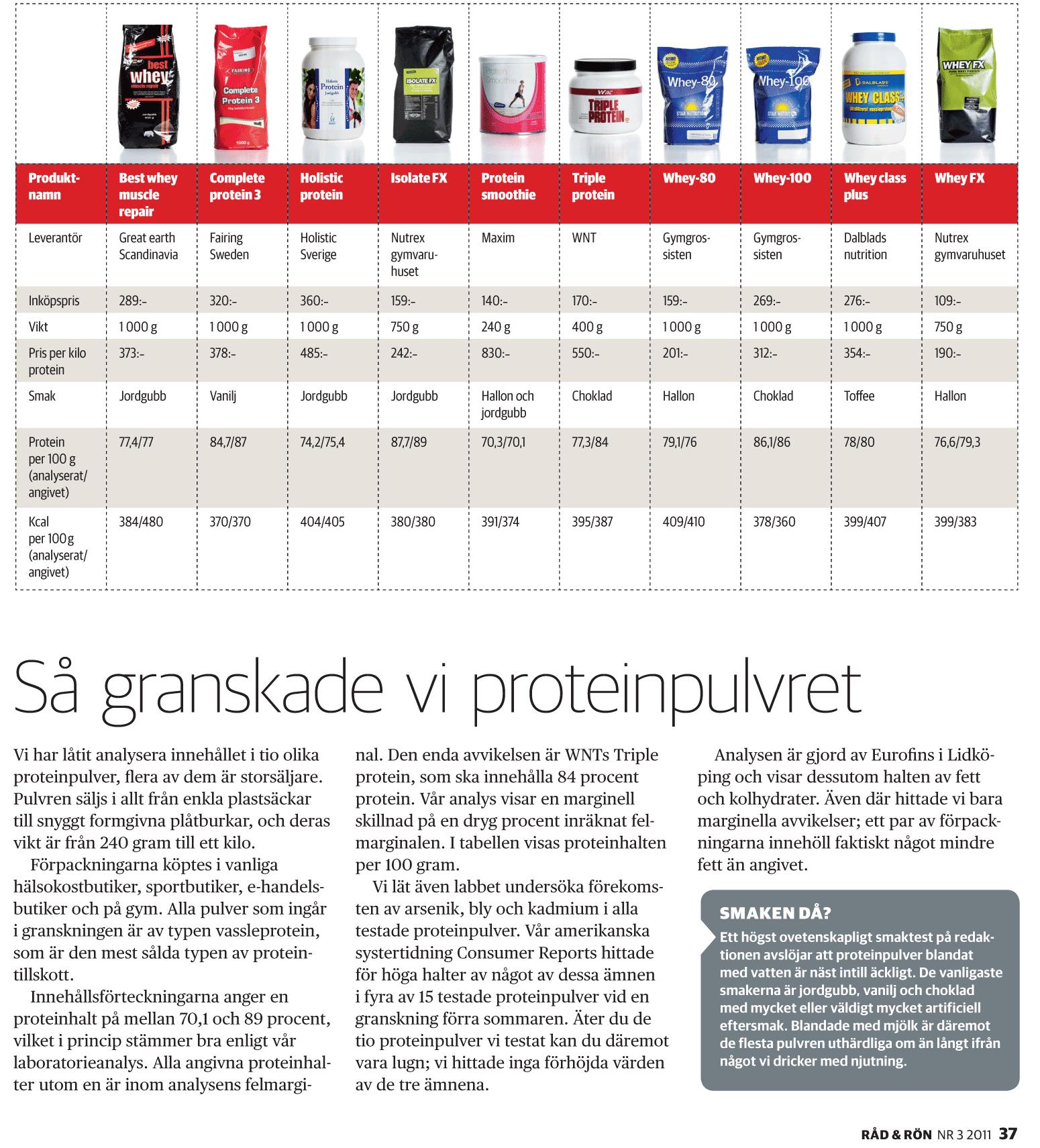proteinpulver onödigt
