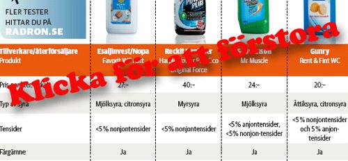 råd och rön diskmedel